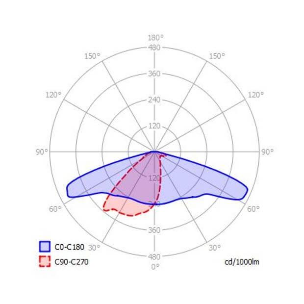 Светильник светодиодный (Led) EVEREST 48Вт 5000K, EVVG/EVECO48W/5К