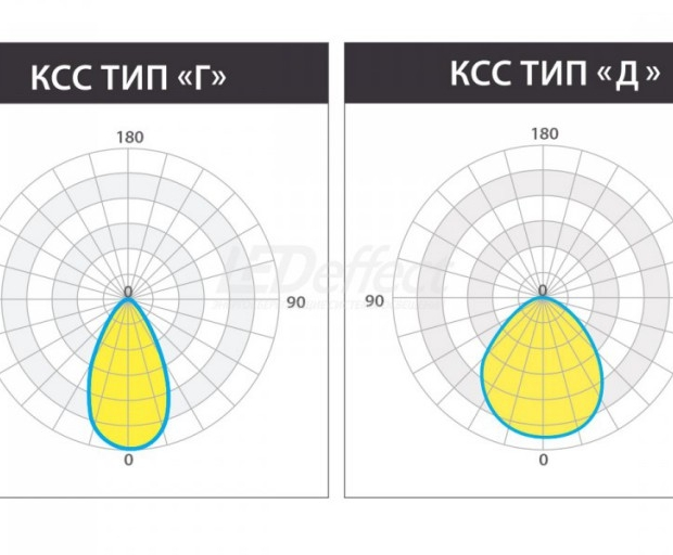 КЕDR 2.0 СБУ 100 Вт LE-СБУ-32-100-1997-67Х