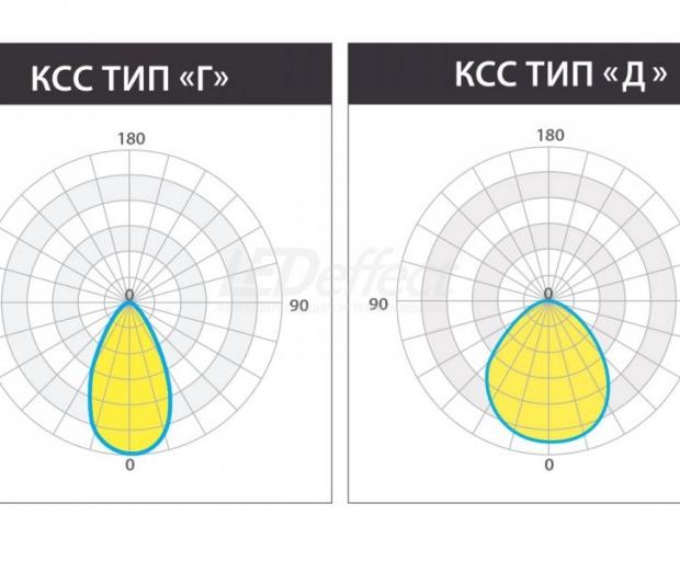 КЕDR 2.0 СБУ 125 Вт с оптикой КСС тип «Г»